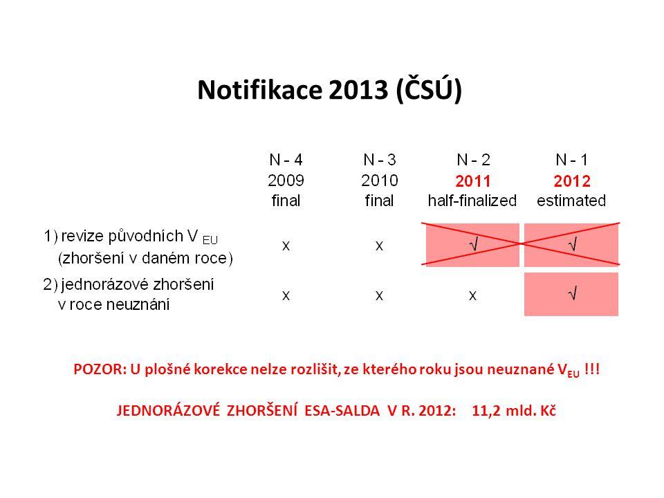 Notifikace 2013 (ČSÚ) POZOR: U plošné korekce nelze rozlišit, ze kterého roku jsou neuznané V EU !!! JEDNORÁZOVÉ ZHORŠENÍ ESA-SALDA V R. 2012: 11,2 ml