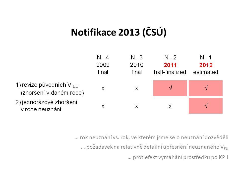 Notifikace 2013 (ČSÚ) … rok neuznání vs. rok, ve kterém jsme se o neuznání dozvěděli … požadavek na relativně detailní upřesnění neuznaného V EU … pro