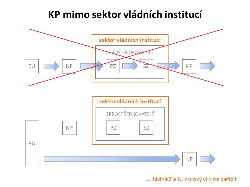 KP mimo sektor vládních institucí EU NF PZSZ KP ZPROSTŘEDKOVATELÉ sektor vládních institucí EU NF PZSZ KP ZPROSTŘEDKOVATELÉ sektor vládních institucí