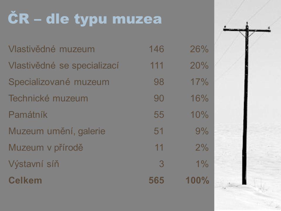 ČR – dle typu muzea Vlastivědné muzeum14626% Vlastivědné se specializací11120% Specializované muzeum9817% Technické muzeum9016% Památník5510% Muzeum u