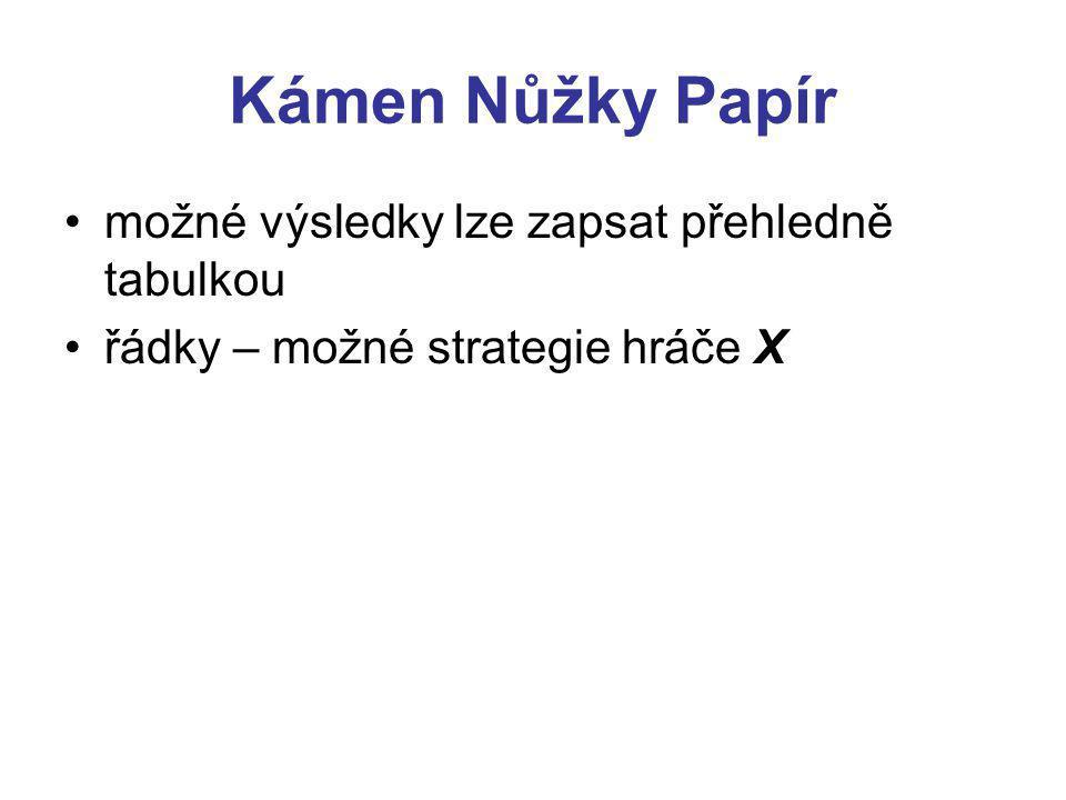 Kámen Nůžky Papír možné výsledky lze zapsat přehledně tabulkou řádky – možné strategie hráče X