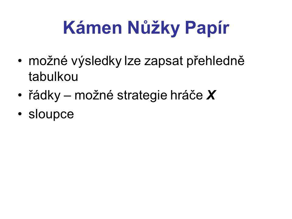 Kámen Nůžky Papír možné výsledky lze zapsat přehledně tabulkou řádky – možné strategie hráče X sloupce