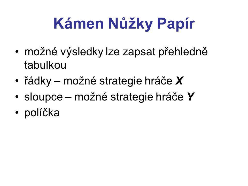 Kámen Nůžky Papír možné výsledky lze zapsat přehledně tabulkou řádky – možné strategie hráče X sloupce – možné strategie hráče Y políčka