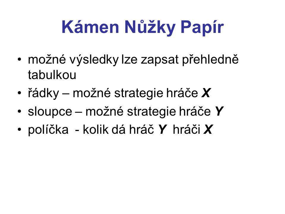 Kámen Nůžky Papír možné výsledky lze zapsat přehledně tabulkou řádky – možné strategie hráče X sloupce – možné strategie hráče Y políčka - kolik dá hráč Y hráči X