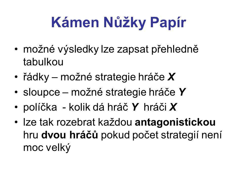 Kámen Nůžky Papír možné výsledky lze zapsat přehledně tabulkou řádky – možné strategie hráče X sloupce – možné strategie hráče Y políčka - kolik dá hráč Y hráči X lze tak rozebrat každou antagonistickou hru dvou hráčů pokud počet strategií není moc velký