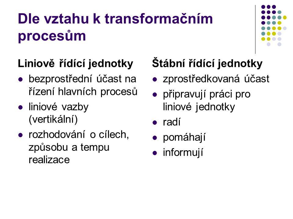 Dle vztahu k transformačním procesům Liniově řídící jednotky bezprostřední účast na řízení hlavních procesů liniové vazby (vertikální) rozhodování o c