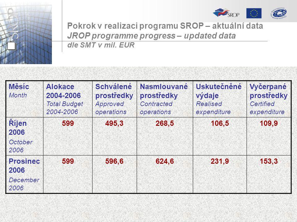 Pokrok v realizaci programu SROP – aktuální data JROP programme progress – updated data dle SMT v mil.