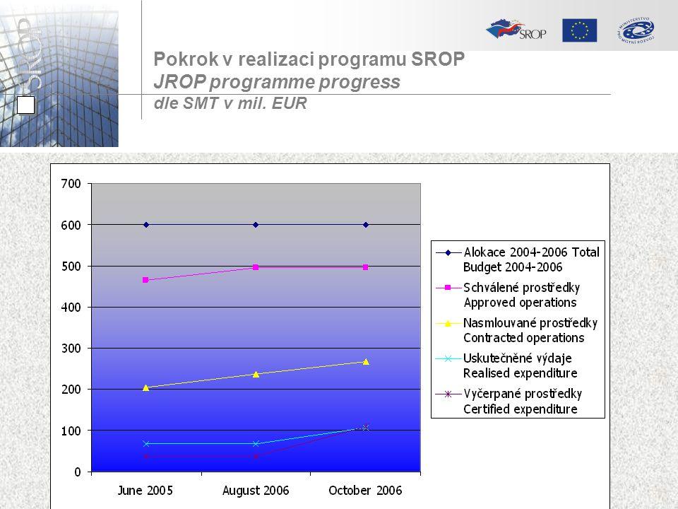Pokrok v realizaci programu SROP JROP programme progress dle SMT v mil. EUR