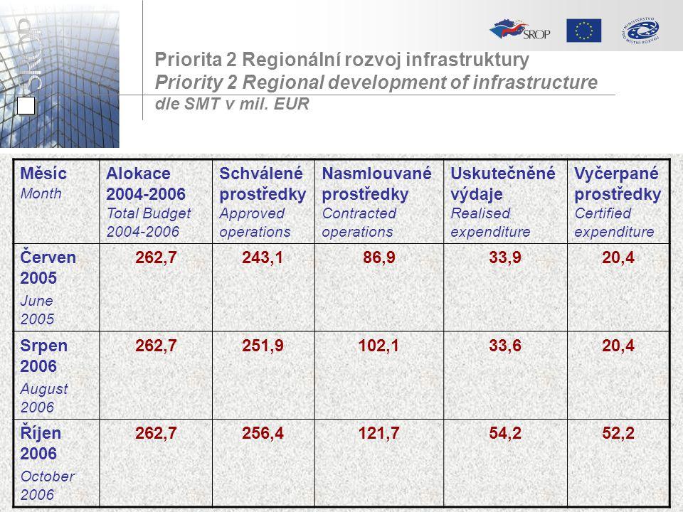 Priorita 2 Regionální rozvoj infrastruktury Priority 2 Regional development of infrastructure dle SMT v mil. EUR Měsíc Month Alokace 2004-2006 Total B