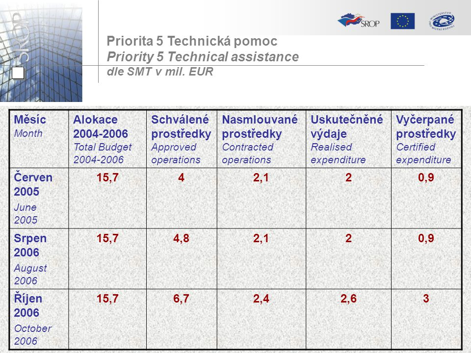 Priorita 5 Technická pomoc Priority 5 Technical assistance dle SMT v mil.