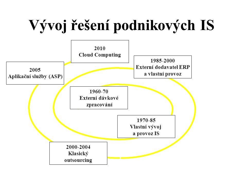 Vývoj řešení podnikových IS 1960-70 Externí dávkové zpracování 1970-85 Vlastní vývoj a provoz IS 1985-2000 Externí dodavatel ERP a vlastní provoz 2005