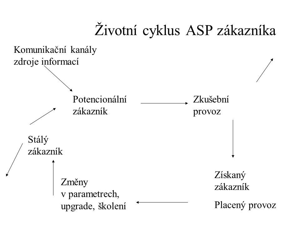 Životní cyklus ASP zákazníka Zkušební provoz Získaný zákazník Placený provoz Změny v parametrech, upgrade, školení Stálý zákazník Potencionální zákazn