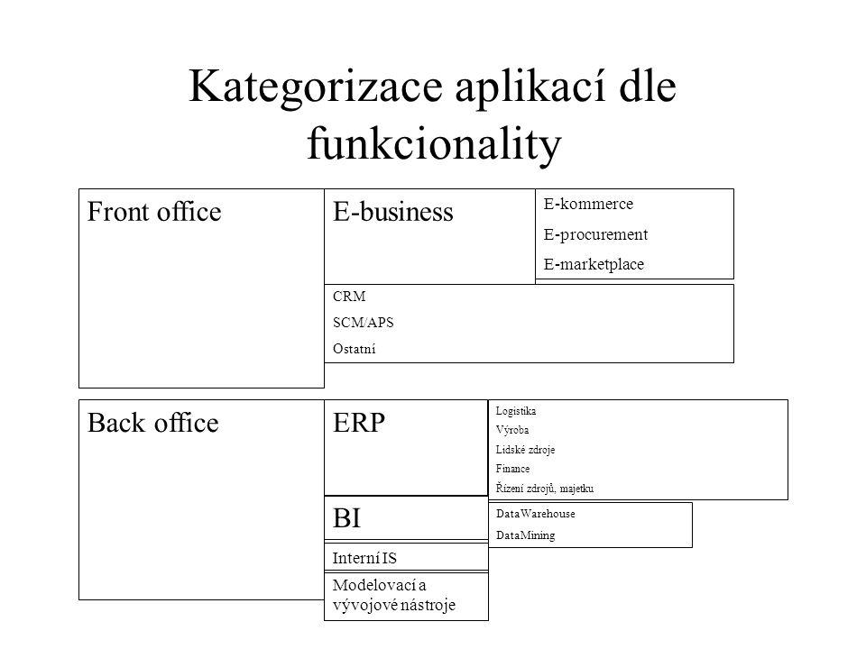 Kategorizace aplikací dle funkcionality Front office Back office E-business E-kommerce E-procurement E-marketplace CRM SCM/APS Ostatní ERP Logistika V