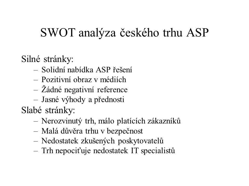 SWOT analýza českého trhu ASP Silné stránky: –Solidní nabídka ASP řešení –Pozitivní obraz v médiích –Žádné negativní reference –Jasné výhody a přednos