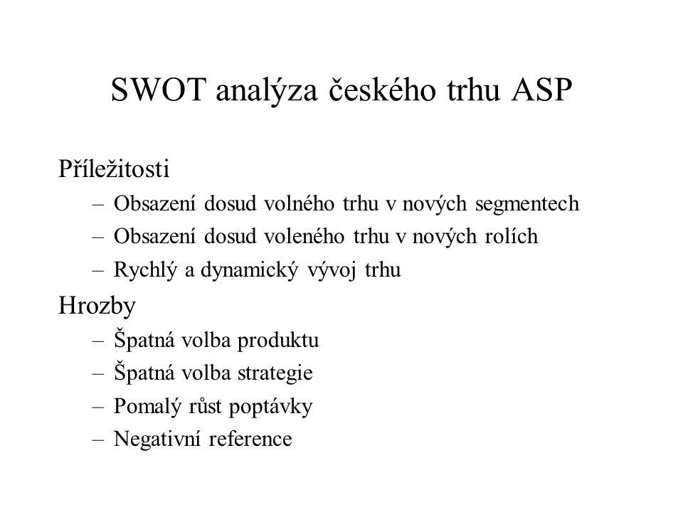 SWOT analýza českého trhu ASP Příležitosti –Obsazení dosud volného trhu v nových segmentech –Obsazení dosud voleného trhu v nových rolích –Rychlý a dy