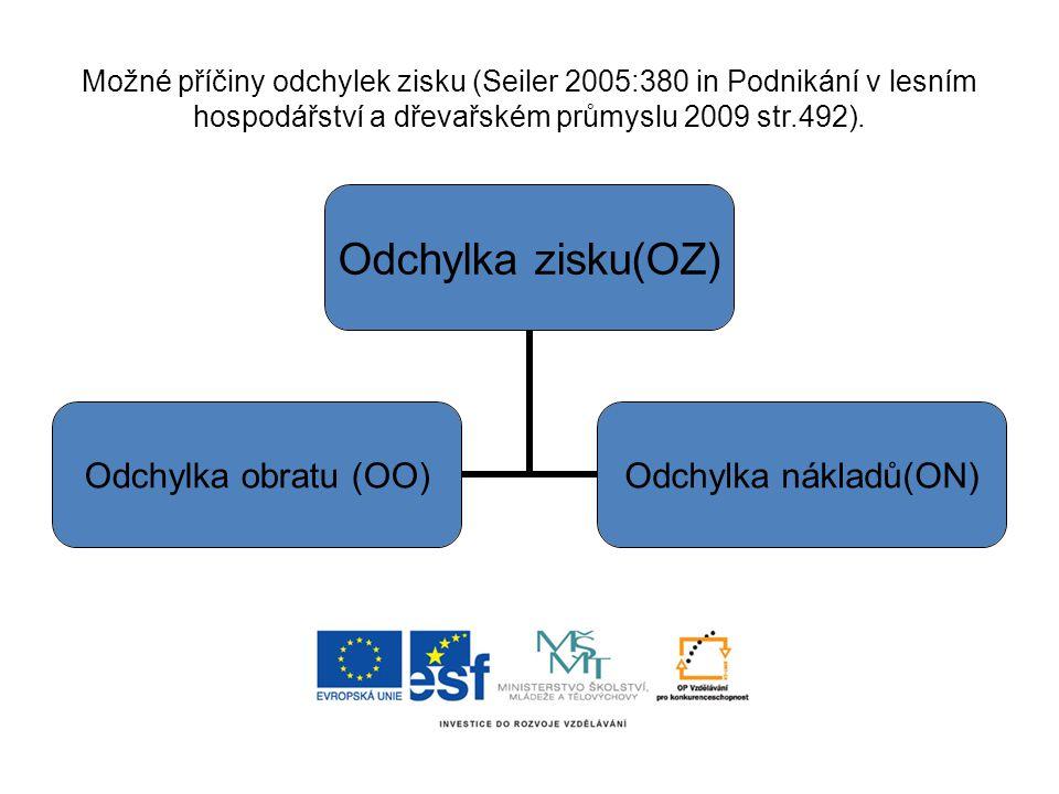 Možné příčiny odchylek zisku (Seiler 2005:380 in Podnikání v lesním hospodářství a dřevařském průmyslu 2009 str.492). Odchylka zisku(OZ) Odchylka obra