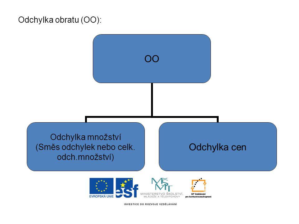 Odchylka obratu (OO): OO Odchylka množství (Směs odchylek nebo celk. odch.množství) Odchylka cen