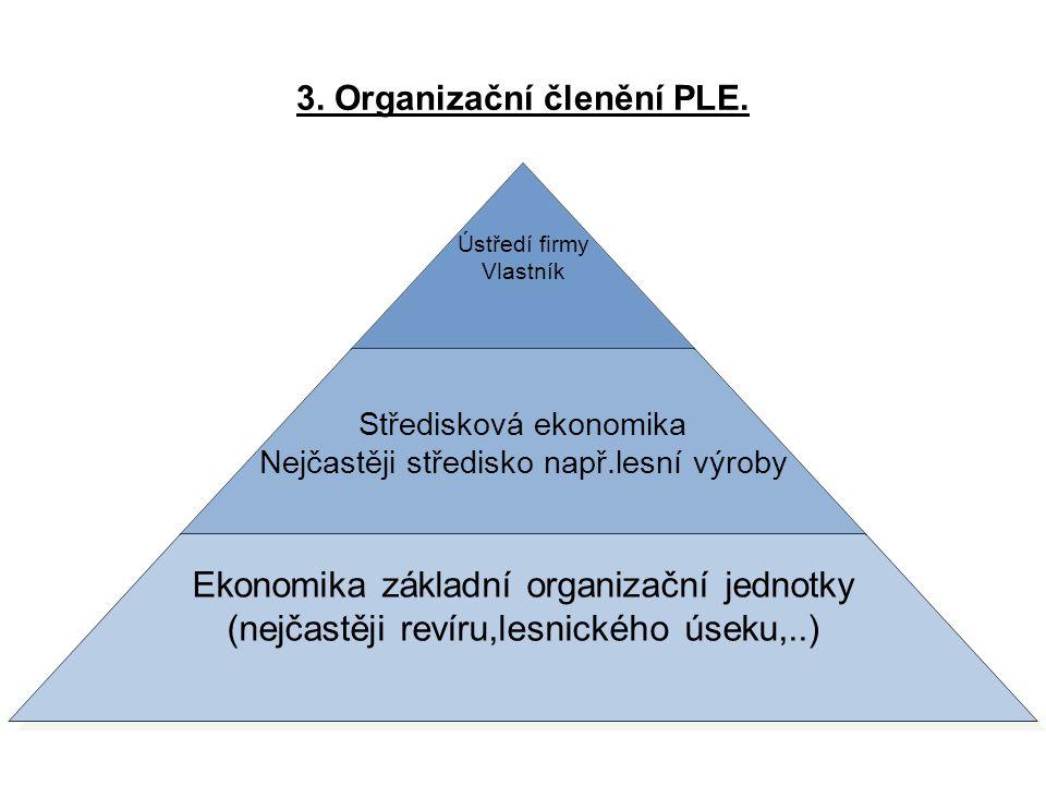 3. Organizační členění PLE. Ústředí firmy Vlastník Středisková ekonomika Nejčastěji středisko např.lesní výroby Ekonomika základní organizační jednotk