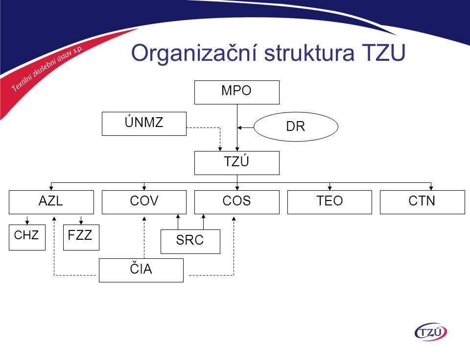 Členové: ATOK AVOZ ČR CLUTEX – klastr technické textilie Inotex spol.