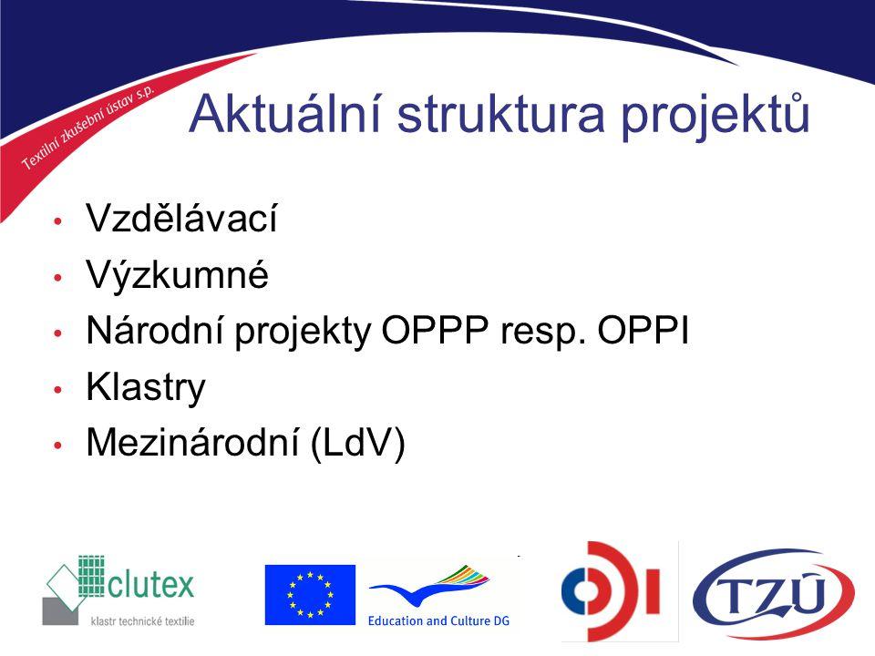 Příklady spolupráce Retex - zavedení nové linky na výrobu netkaných textilií, TZU spoluřešitel projektu (zkoušení, úpravy technologie) Papillons – vývoj 3D vaflové froté tkaniny WA-TER určené pro profesionální údržbu (vývoj, zkoušení, certifikace) UOTEX – vývoj a testování absorbčních textilií DIDACTEX - didaktické prostředky pro popularizaci textilu ve výuce na ZŠ (PedF MU, TZU) Značná část aktivit nyní probíhá v klastrech díky relativně snazší dostupnosti dotací