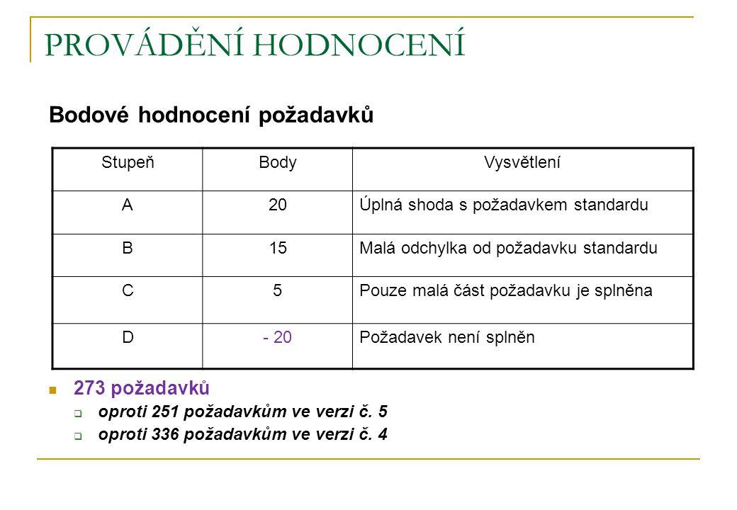 PROVÁDĚNÍ HODNOCENÍ Bodové hodnocení požadavků 273 požadavků  oproti 251 požadavkům ve verzi č. 5  oproti 336 požadavkům ve verzi č. 4 StupeňBodyVys