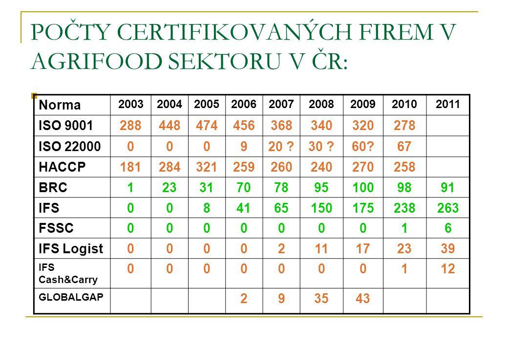POČTY CERTIFIKOVANÝCH FIREM V AGRIFOOD SEKTORU V ČR: Norma 200320042005200620072008200920102011 ISO 9001288448474456368340320 278 ISO 22000000920 ?30