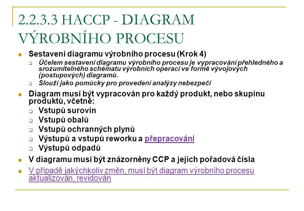 2.2.3.3 HACCP - DIAGRAM VÝROBNÍHO PROCESU Sestavení diagramu výrobního procesu (Krok 4)  Účelem sestavení diagramu výrobního procesu je vypracování p