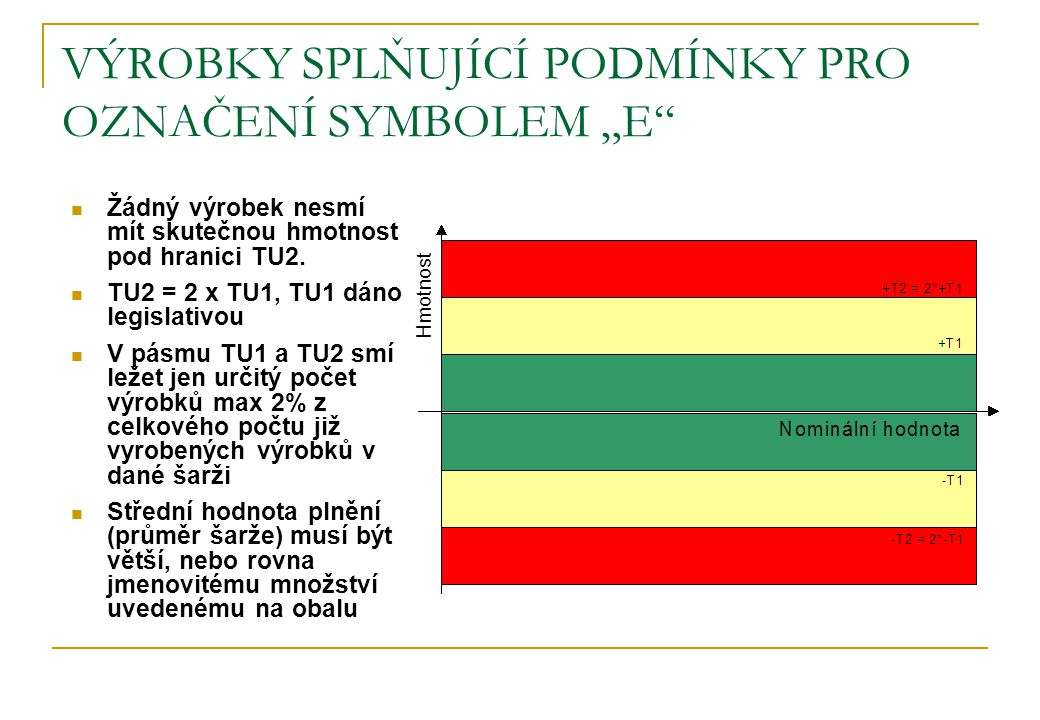 """VÝROBKY SPLŇUJÍCÍ PODMÍNKY PRO OZNAČENÍ SYMBOLEM """"E"""" Žádný výrobek nesmí mít skutečnou hmotnost pod hranici TU2. TU2 = 2 x TU1, TU1 dáno legislativou"""