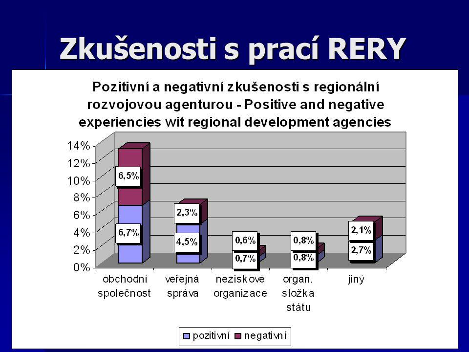 Zkušenosti s prací RERY