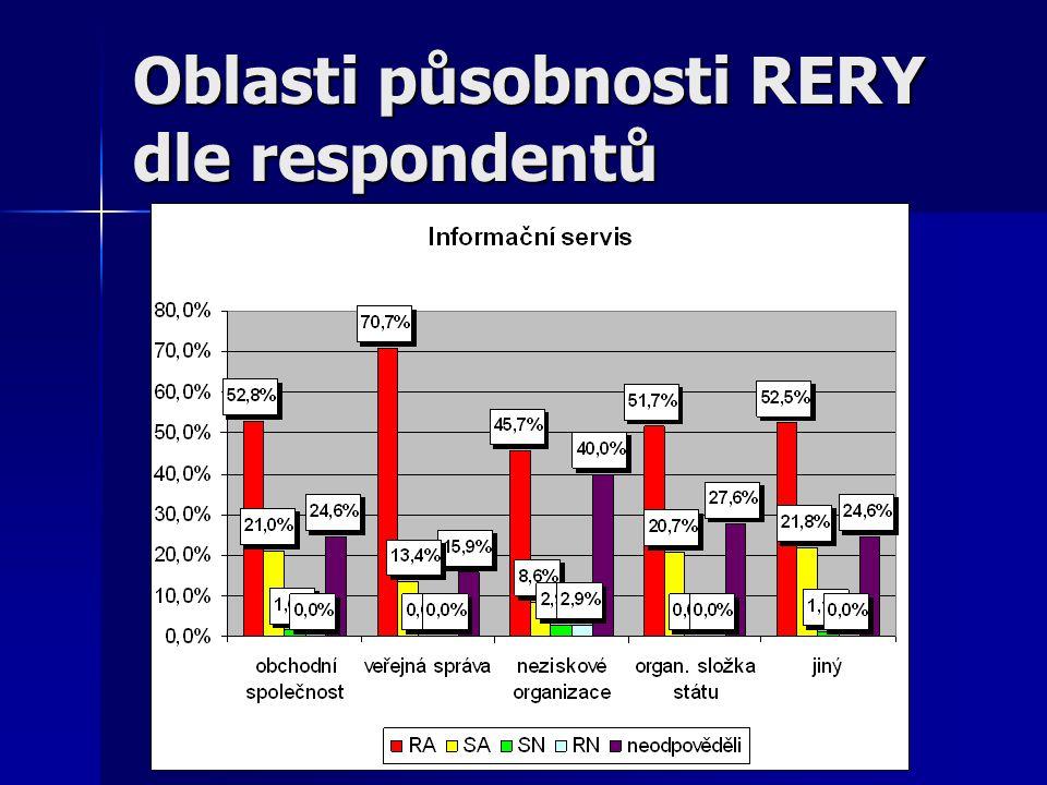 Oblasti působnosti RERY dle respondentů