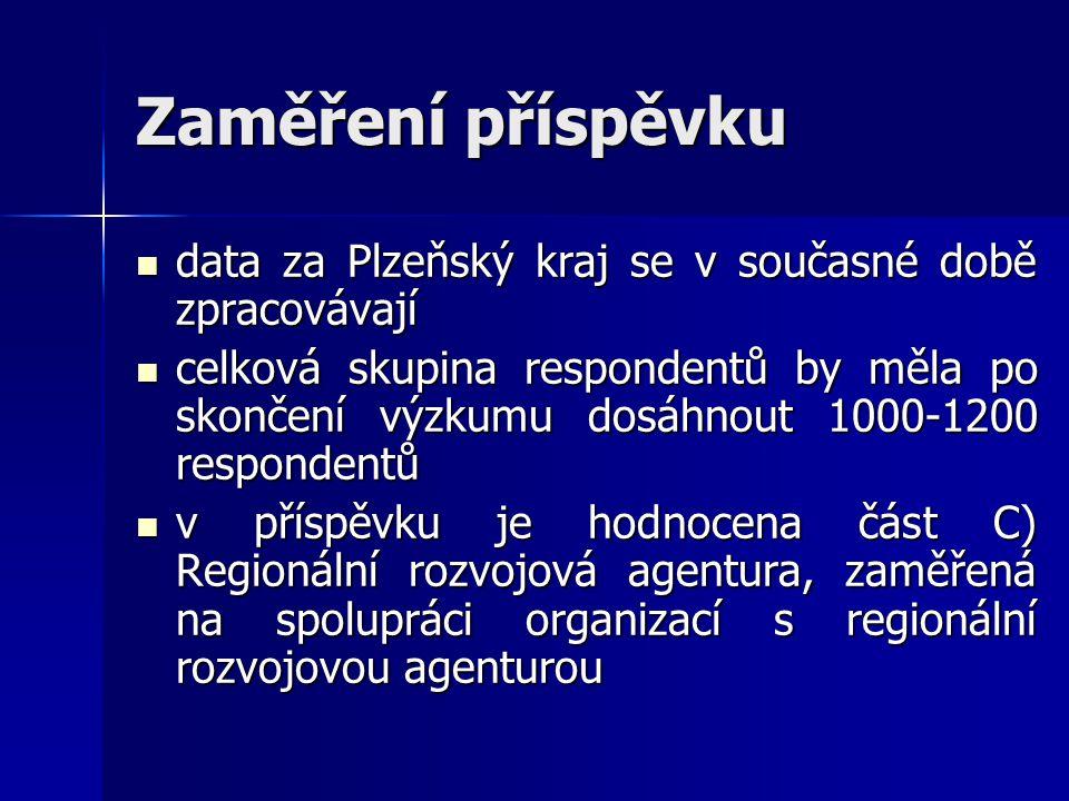 Zaměření příspěvku data za Plzeňský kraj se v současné době zpracovávají data za Plzeňský kraj se v současné době zpracovávají celková skupina respondentů by měla po skončení výzkumu dosáhnout 1000-1200 respondentů celková skupina respondentů by měla po skončení výzkumu dosáhnout 1000-1200 respondentů v příspěvku je hodnocena část C) Regionální rozvojová agentura, zaměřená na spolupráci organizací s regionální rozvojovou agenturou v příspěvku je hodnocena část C) Regionální rozvojová agentura, zaměřená na spolupráci organizací s regionální rozvojovou agenturou