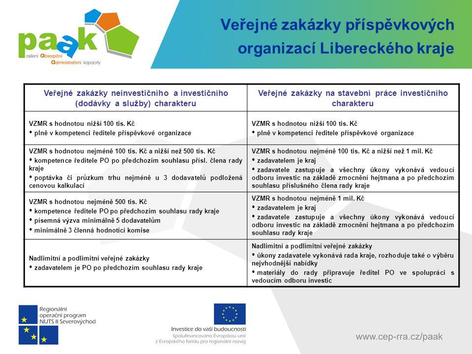 Veřejné zakázky příspěvkových organizací Libereckého kraje Veřejné zakázky neinvestičního a investičního (dodávky a služby) charakteru Veřejné zakázky na stavební práce investičního charakteru VZMR s hodnotou nižší 100 tis.
