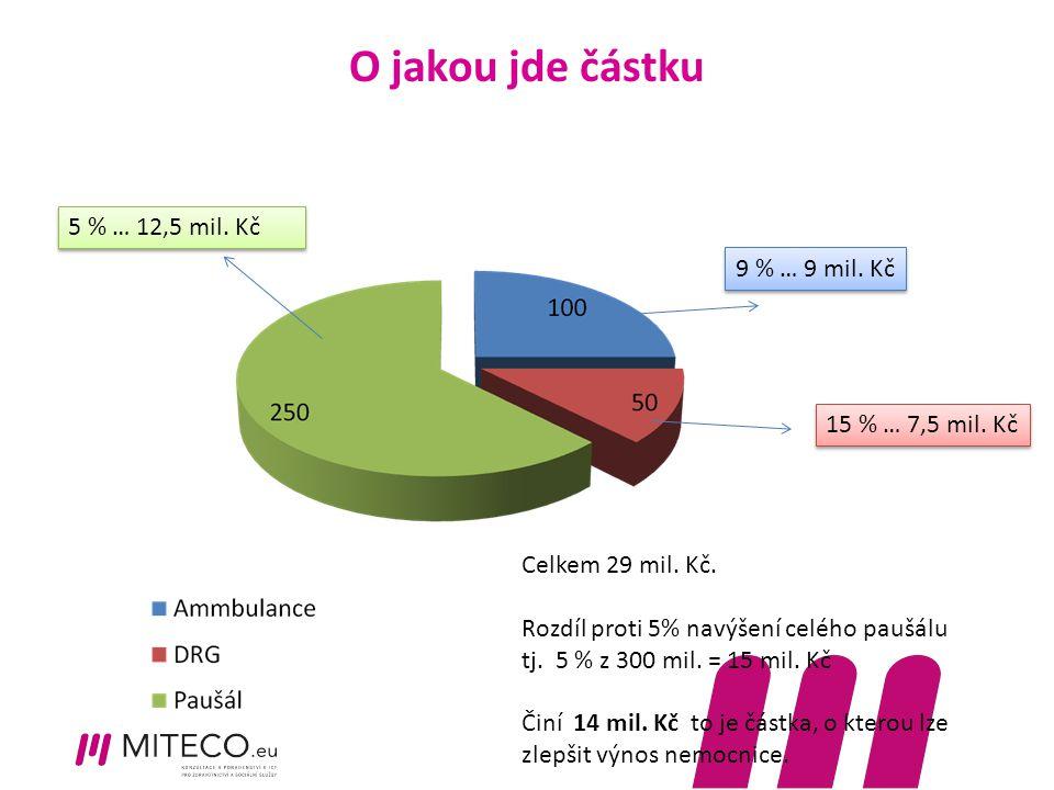 O jakou jde částku 15 % … 7,5 mil. Kč 9 % … 9 mil. Kč 5 % … 12,5 mil. Kč Celkem 29 mil. Kč. Rozdíl proti 5% navýšení celého paušálu tj. 5 % z 300 mil.