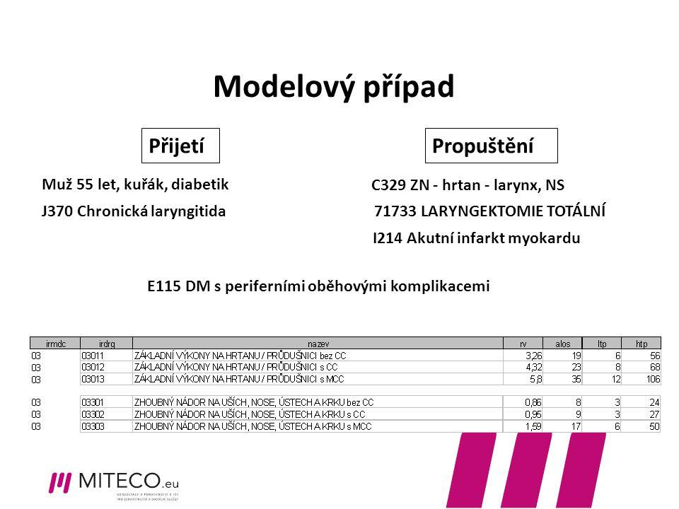 Modelový případ E115 DM s periferními oběhovými komplikacemi I214 Akutní infarkt myokardu C329 ZN - hrtan - larynx, NS 71733 LARYNGEKTOMIE TOTÁLNÍ J37