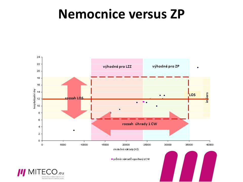 výhodné pro ZP výhodné pro LZZ inliers Nemocnice versus ZP rozsah úhrady 1 CW rozsah LOS LOS