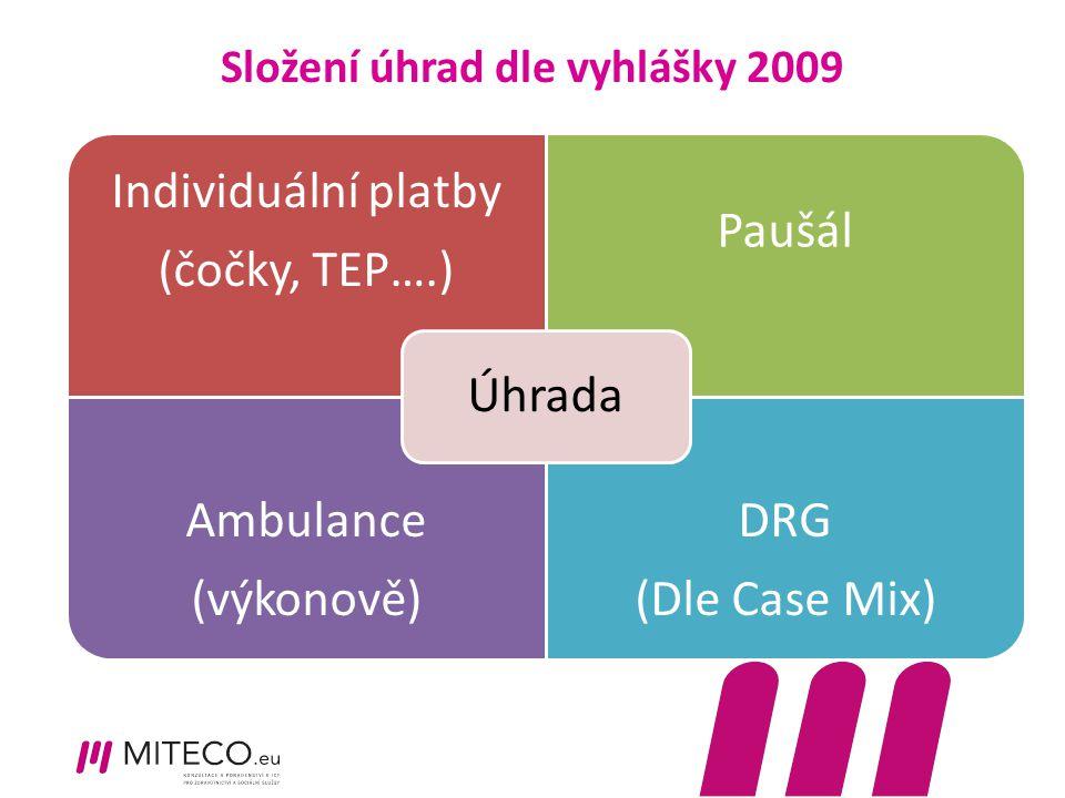 Složení úhrad dle vyhlášky 2009 Individuální platby (čočky, TEP….) Paušál Ambulance (výkonově) DRG (Dle Case Mix) Úhrada