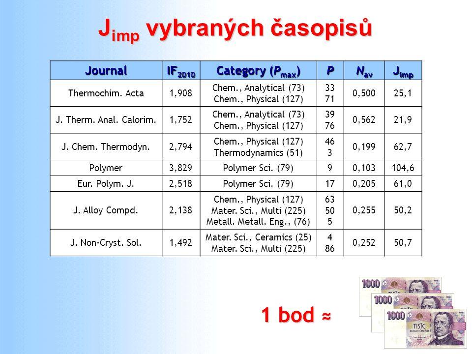 20 J imp vybraných časopisů Journal IF 2010 Category (P max ) P N av J imp Thermochim. Acta1,908 Chem., Analytical (73) Chem., Physical (127) 33 71 0,