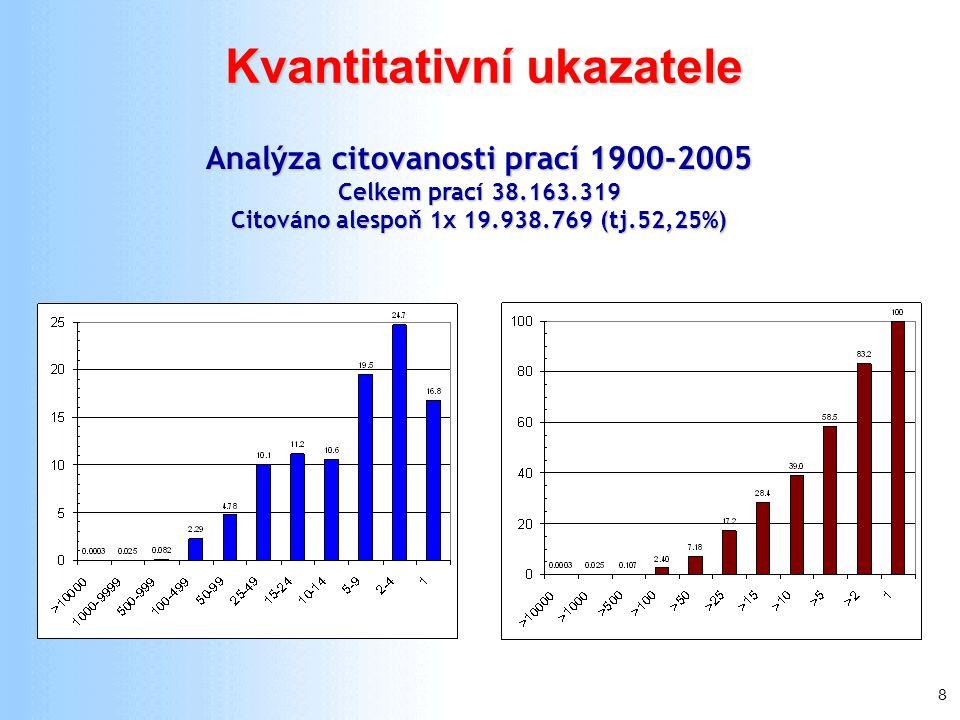 8 Analýza citovanosti prací 1900-2005 Celkem prací 38.163.319 Citováno alespoň 1x 19.938.769 (tj.52,25%) Kvantitativní ukazatele