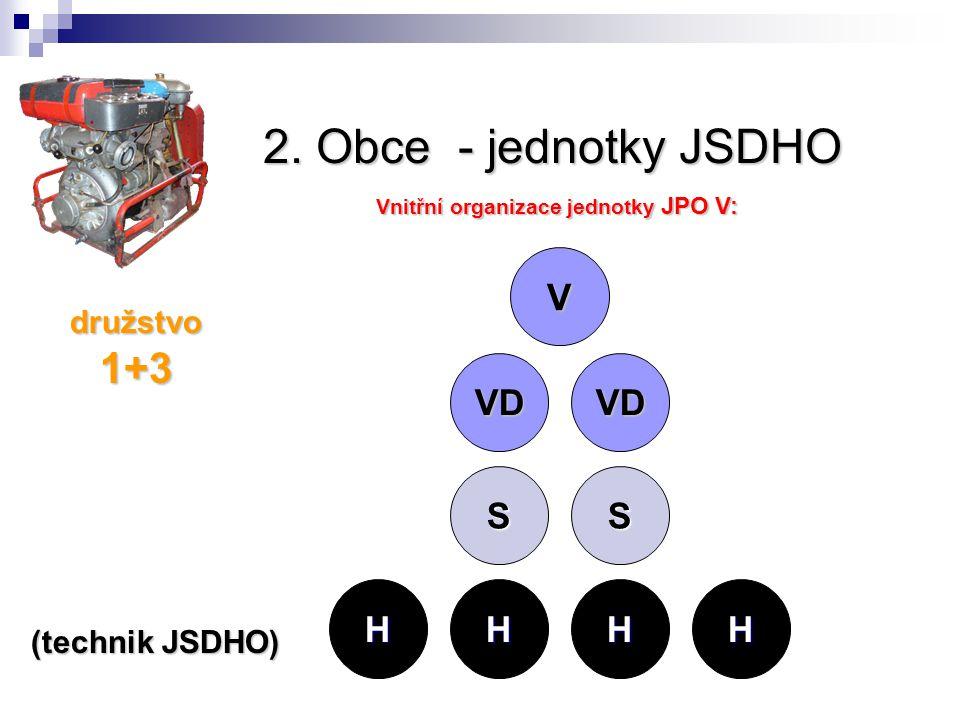 2. Obce - jednotky JSDHO Vnitřní organizace jednotky JPO V: V VD VD SS HHHH družstvo 1+3 (technik JSDHO)