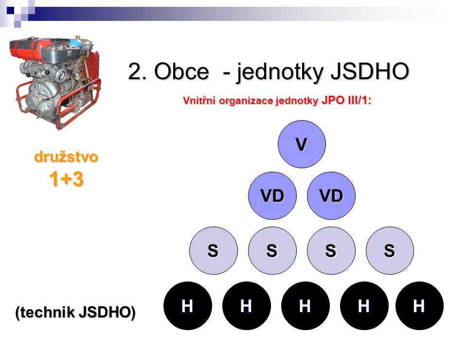 2. Obce - jednotky JSDHO Vnitřní organizace jednotky JPO III/1: družstvo 1+3 (technik JSDHO) V VD VD SS HHHH SS H