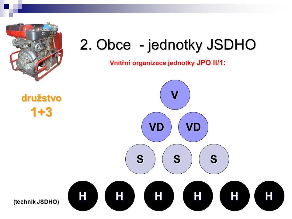 2. Obce - jednotky JSDHO Vnitřní organizace jednotky JPO II/1: družstvo 1+3 V VD VD SS HHHH S HH (technik JSDHO)