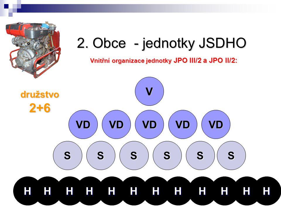 2. Obce - jednotky JSDHO Vnitřní organizace jednotky JPO III/2 a JPO II/2: družstvo 2+6 V VD VD SSS SSS HHHHHHHHHHHH