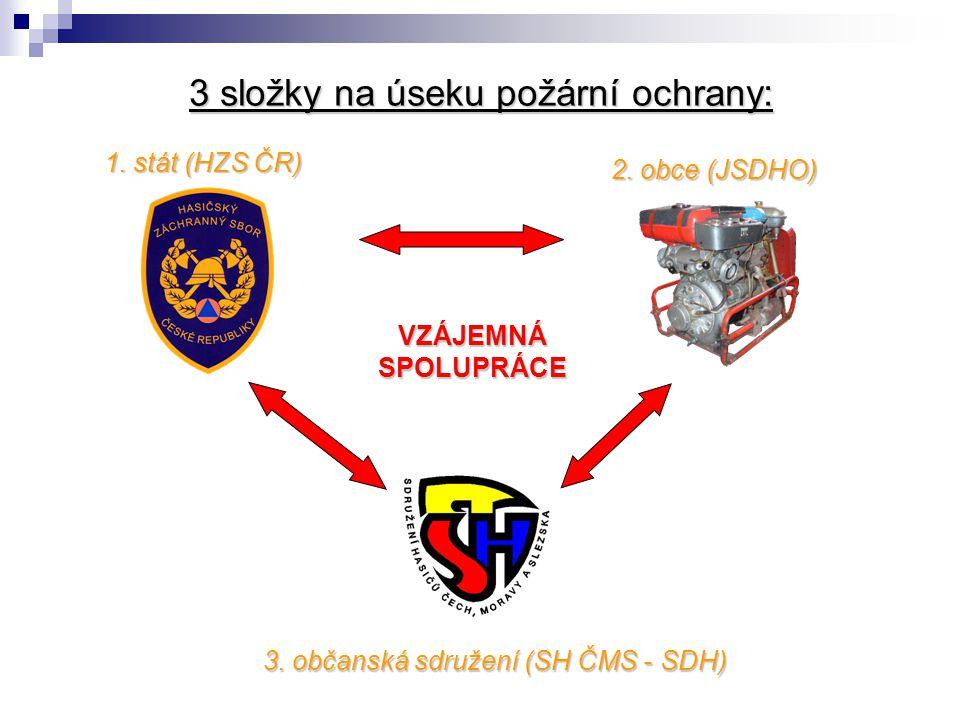 3 složky na úseku požární ochrany: 1. stát (HZS ČR) 3. občanská sdružení (SH ČMS - SDH) 2. obce (JSDHO) VZÁJEMNÁ SPOLUPRÁCE