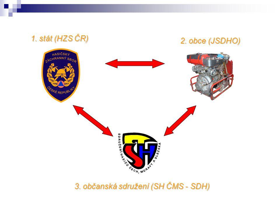 1. stát (HZS ČR) 3. občanská sdružení (SH ČMS - SDH) 2. obce (JSDHO)