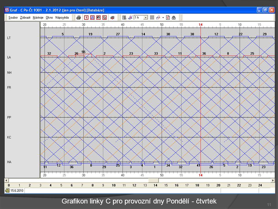 11 Grafikon linky C pro provozní dny Pondělí - čtvrtek