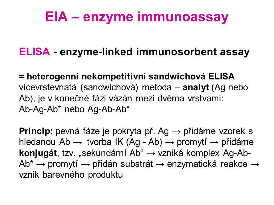 EIA – enzyme immunoassay ELISA - enzyme-linked immunosorbent assay = heterogenní nekompetitivní sandwichová ELISA vícevrstevnatá (sandwichová) metoda