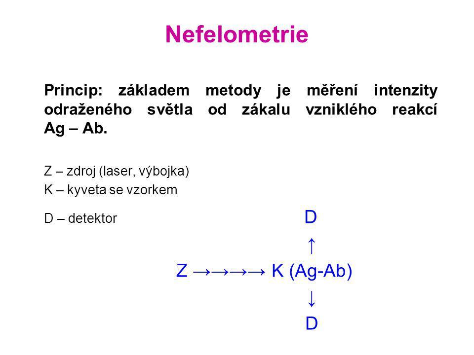 Nefelometrie Princip: základem metody je měření intenzity odraženého světla od zákalu vzniklého reakcí Ag – Ab. Z – zdroj (laser, výbojka) K – kyveta