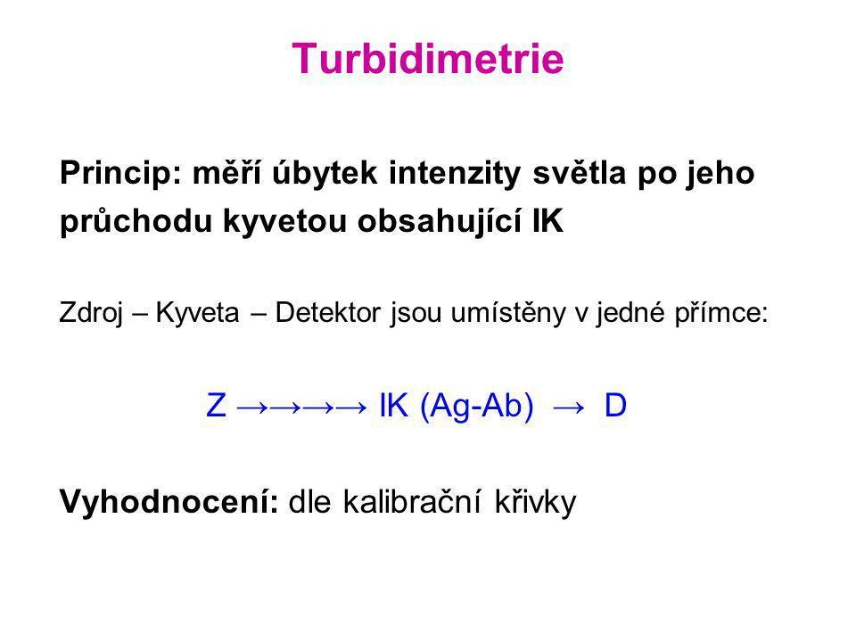 Princip: měří úbytek intenzity světla po jeho průchodu kyvetou obsahující IK Zdroj – Kyveta – Detektor jsou umístěny v jedné přímce: Z →→→→ IK (Ag-Ab)