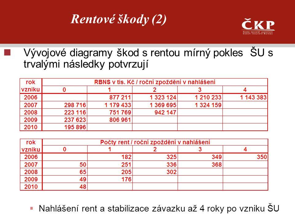 Rentové škody (2) Vývojové diagramy škod s rentou mírný pokles ŠU s trvalými následky potvrzují  Nahlášení rent a stabilizace závazku až 4 roky po vz