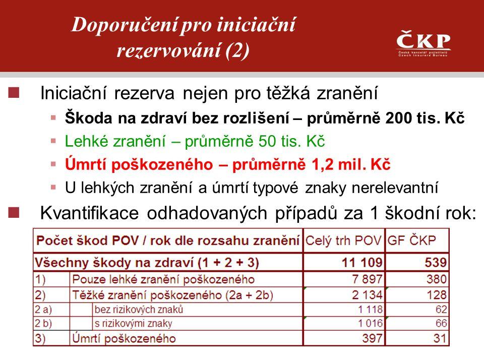 Iniciační rezerva nejen pro těžká zranění  Škoda na zdraví bez rozlišení – průměrně 200 tis. Kč  Lehké zranění – průměrně 50 tis. Kč  Úmrtí poškoze